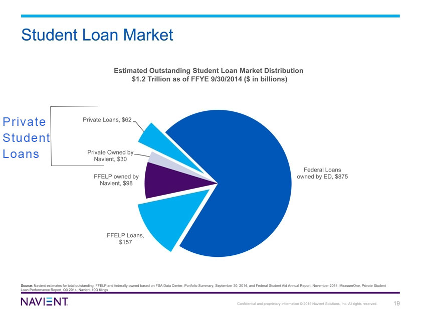 Private Loans - Student Loan Borrowers Assistance - 웹