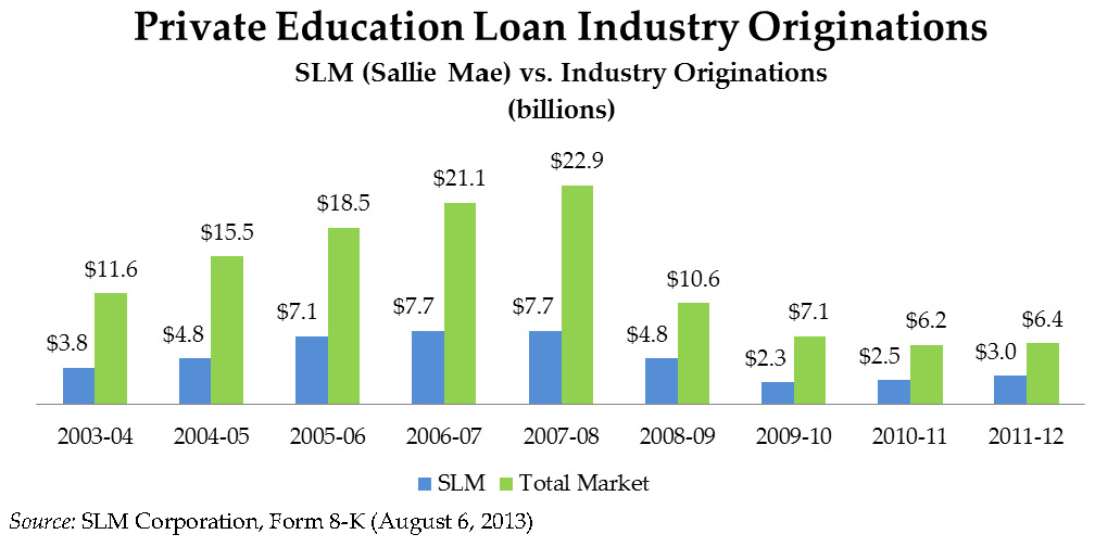 Private Education Loan Industry Originations