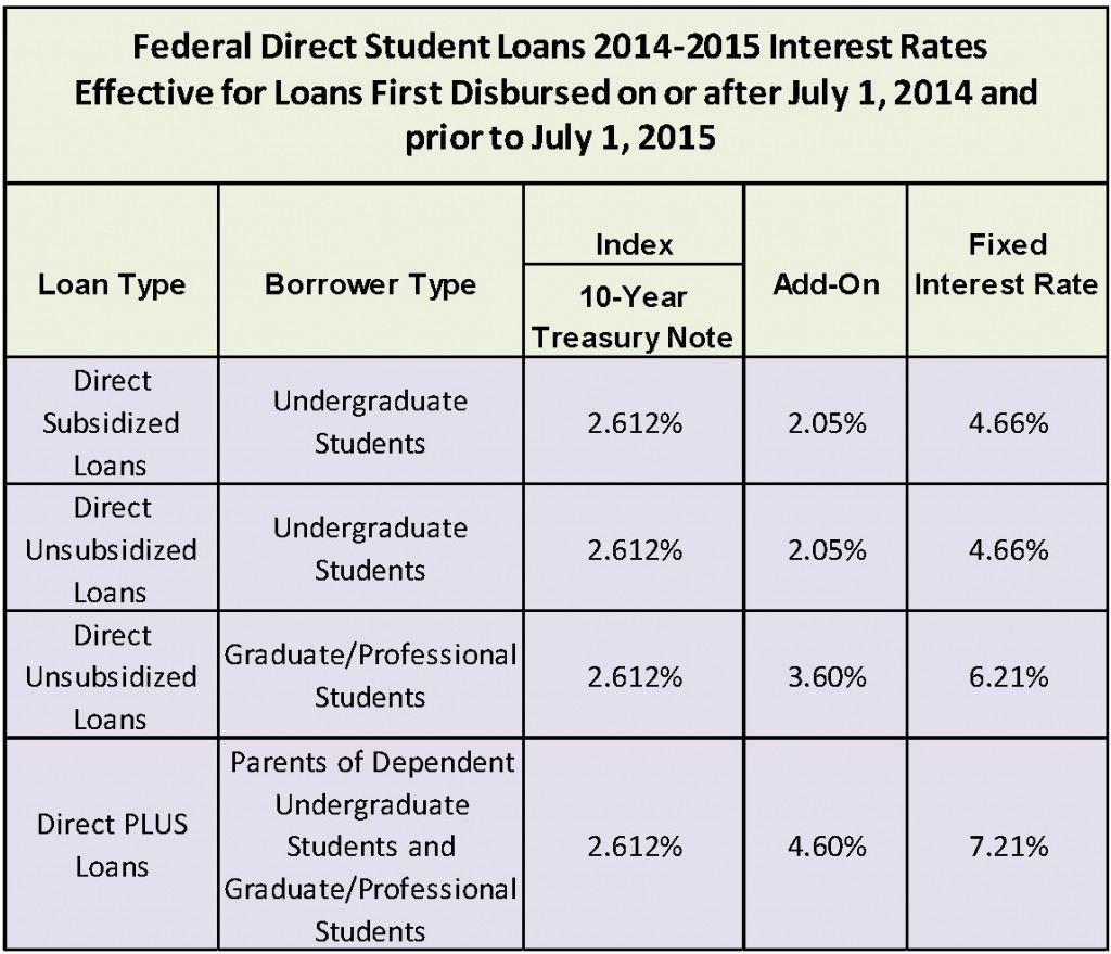 federal direct consolidation loan: