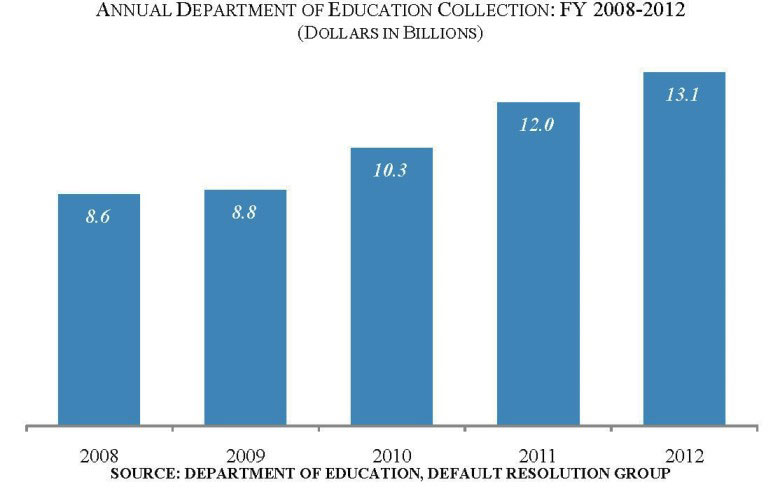 federal loans collections