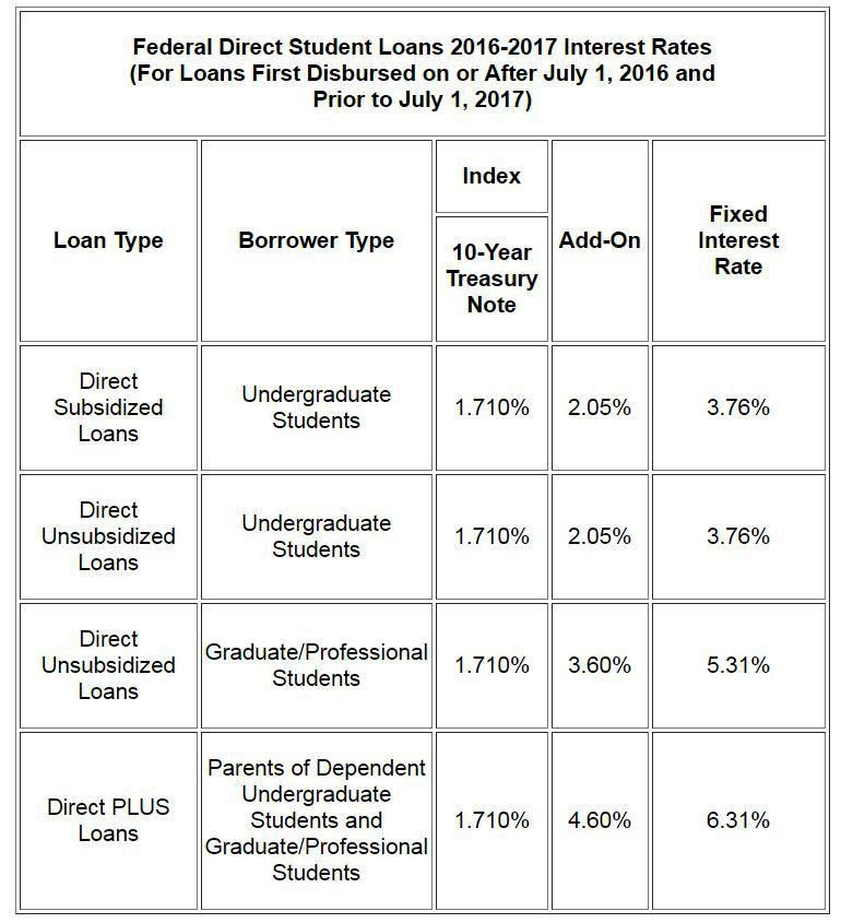 Federal Direct Student Loans 2016-2017 Rates