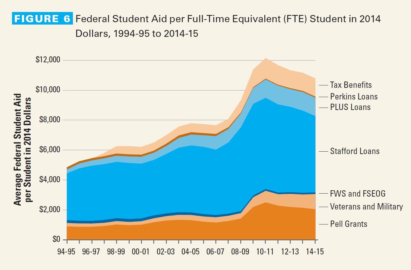 Trends in Student Aid 2015