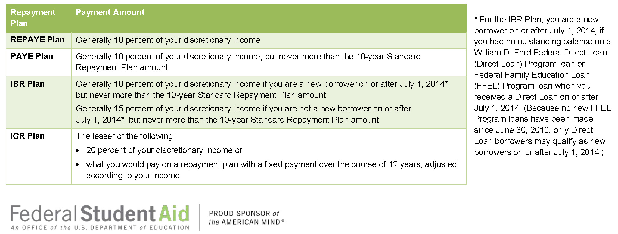 Income Driven Repayment Options – Income Based Repayment Form