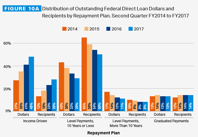 Payment Plans - Student Loan Borrowers Assistance