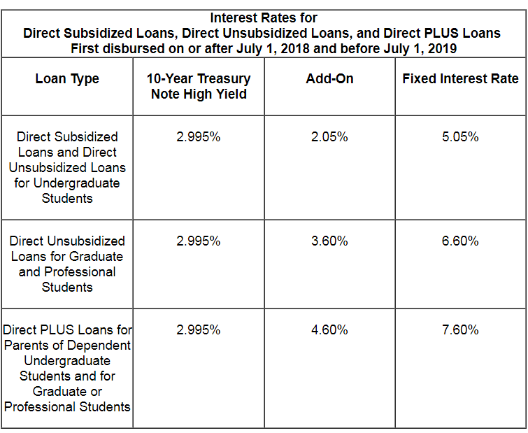 Private Student Loans >> Stafford Federal Loans