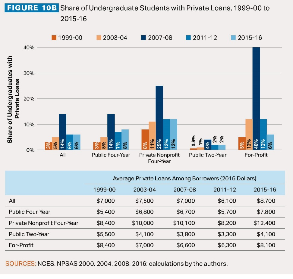 Private Loans Student Loan Borrowers Assistance