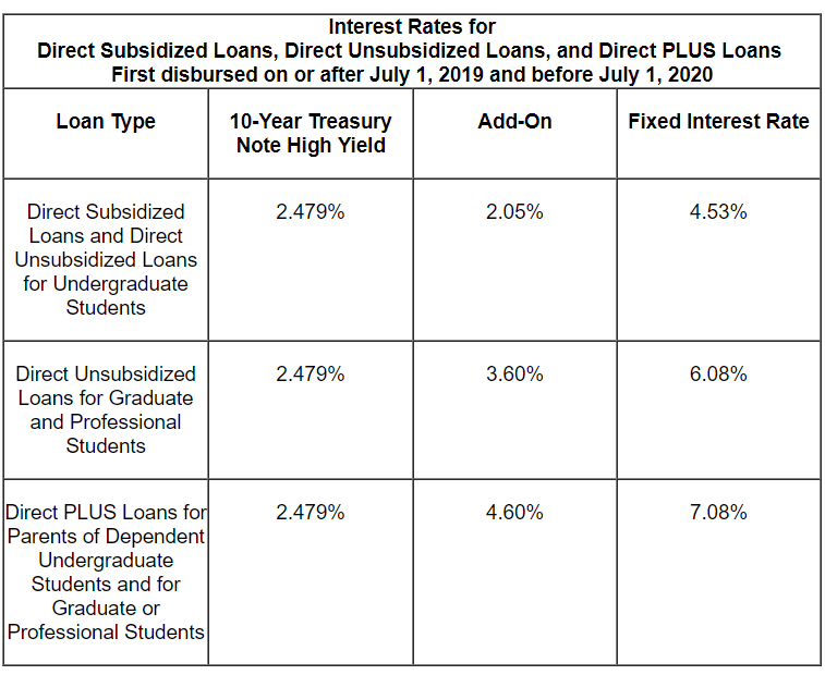 Loans and interest rates